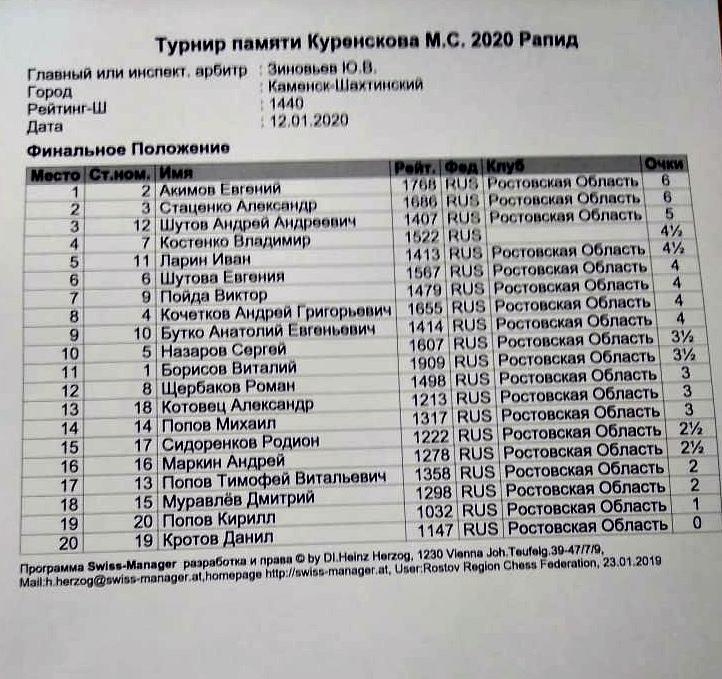 Турнир по быстрым шахматам  памяти М.С. Куренского